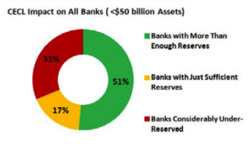 CECL Impact on All Banks