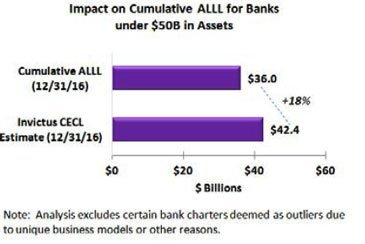 Impact on Cumulative ALLL for Banks under $50B in assets