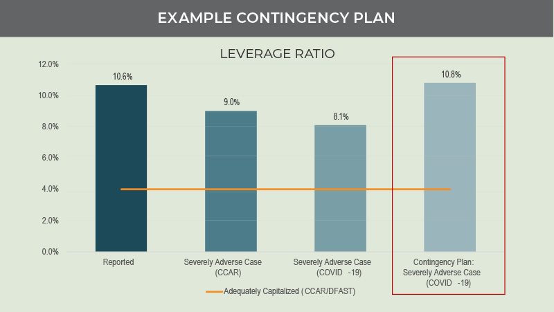 CEOs Need to Start Prepping for the Worst-Case Scenario Chart