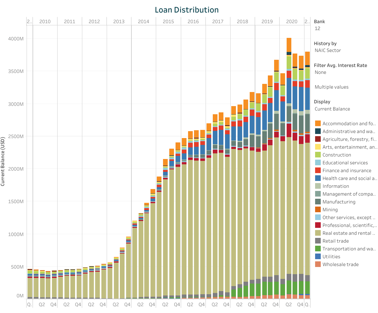 Pie Growth vs Market Share Wars: The Post-Pandemic Loan Growth Mystery